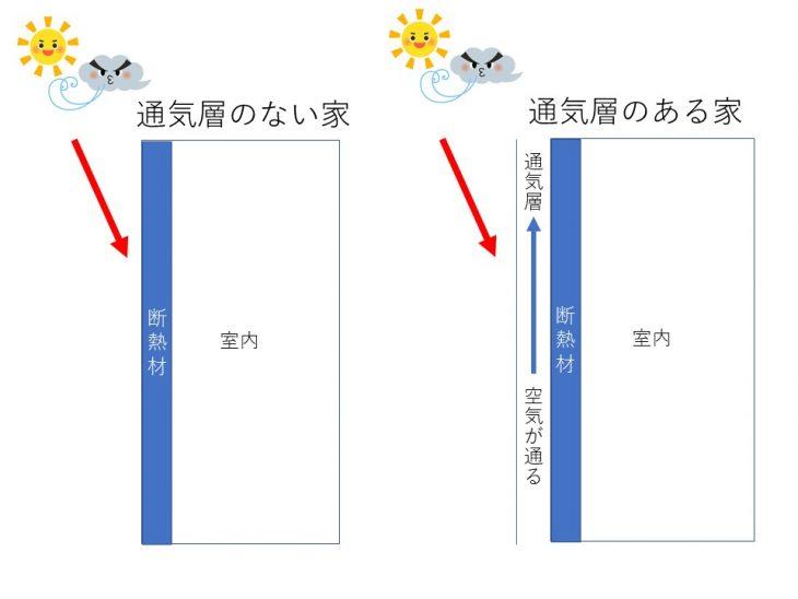 通気工法略図